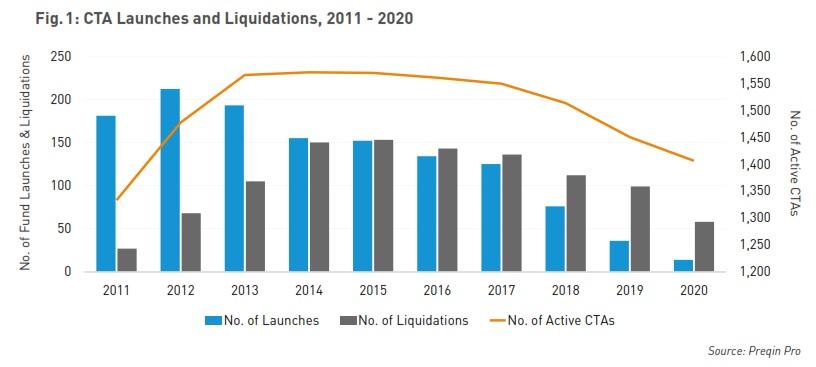 CTA Launches and Liquidations 2011-2020