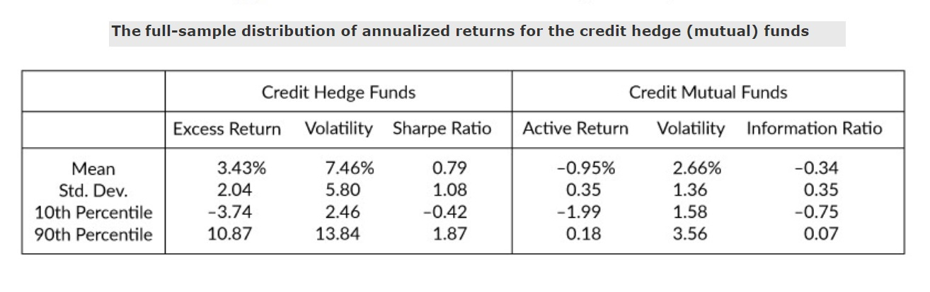 Credit Funds return distributions