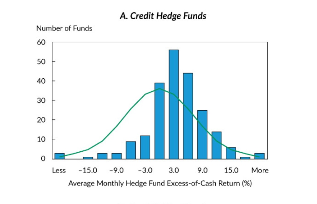 Credit Hedge Funds excess returns