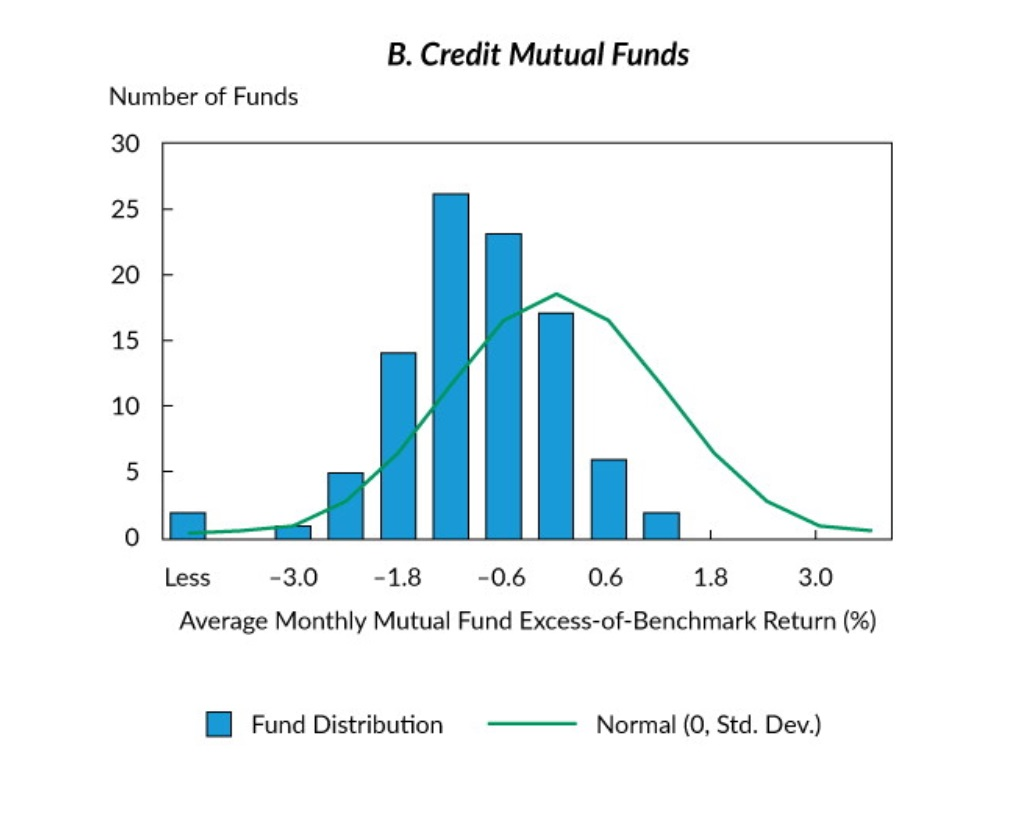 Credit Mutual Funds excess returns