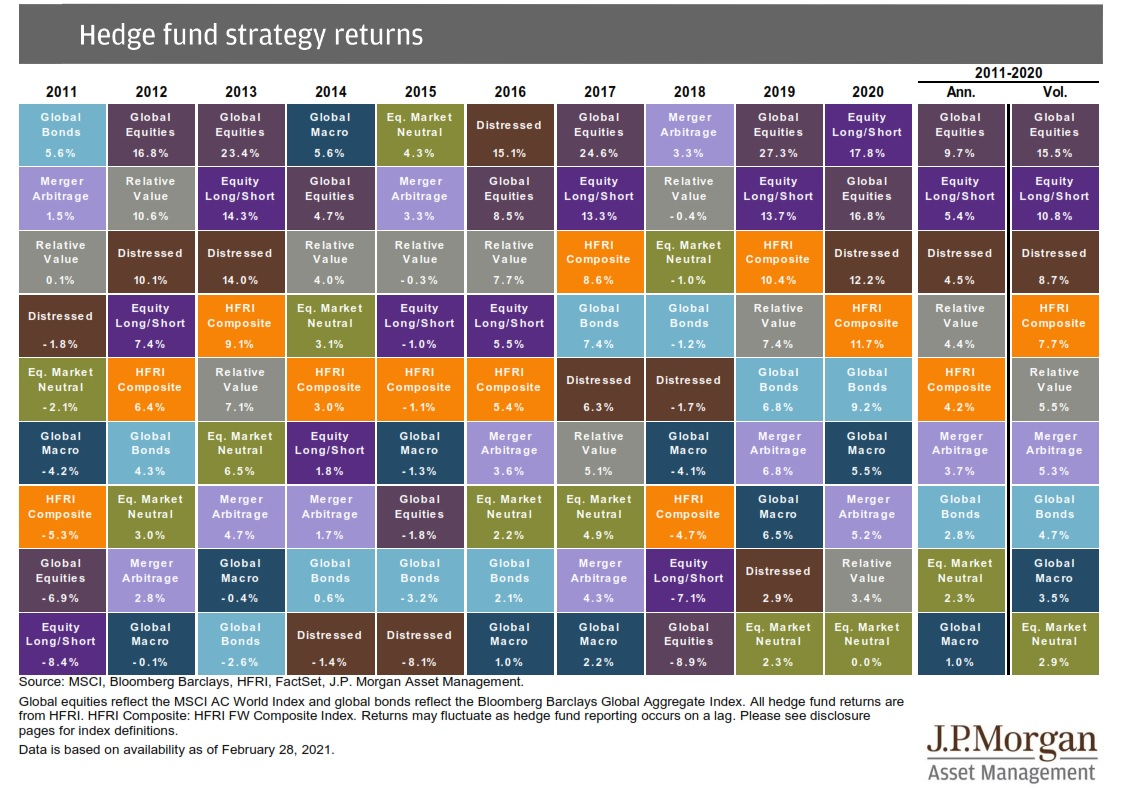 HF Strategy Returns 10 Yrs to Feb 2021